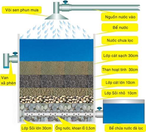 Bể lọc nước nhiễm phèn sử dụng cho gia đình