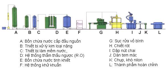 mô hình hoạt động của dây chuyền lọc nước 500 l/h