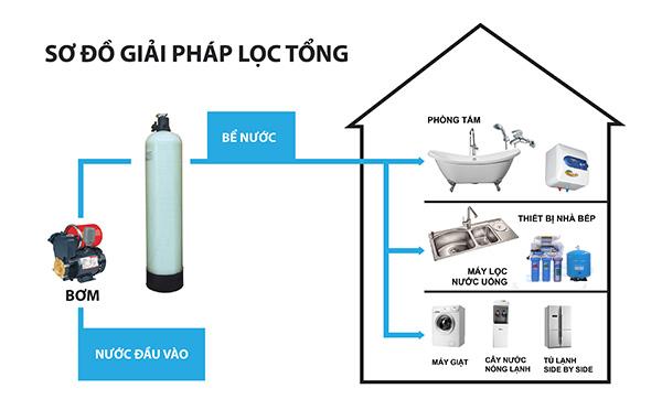 sơ đồ lắp đặt hệ thống lọc nước đầu nguồn